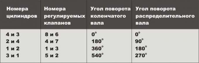 Таблица зазоров клапанов