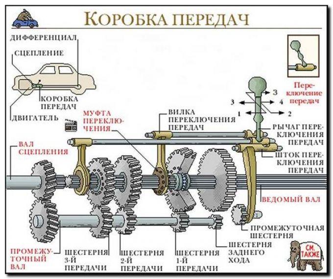 Устройство КПП Схема