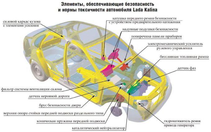 Схема автомобиля Lada Kalina